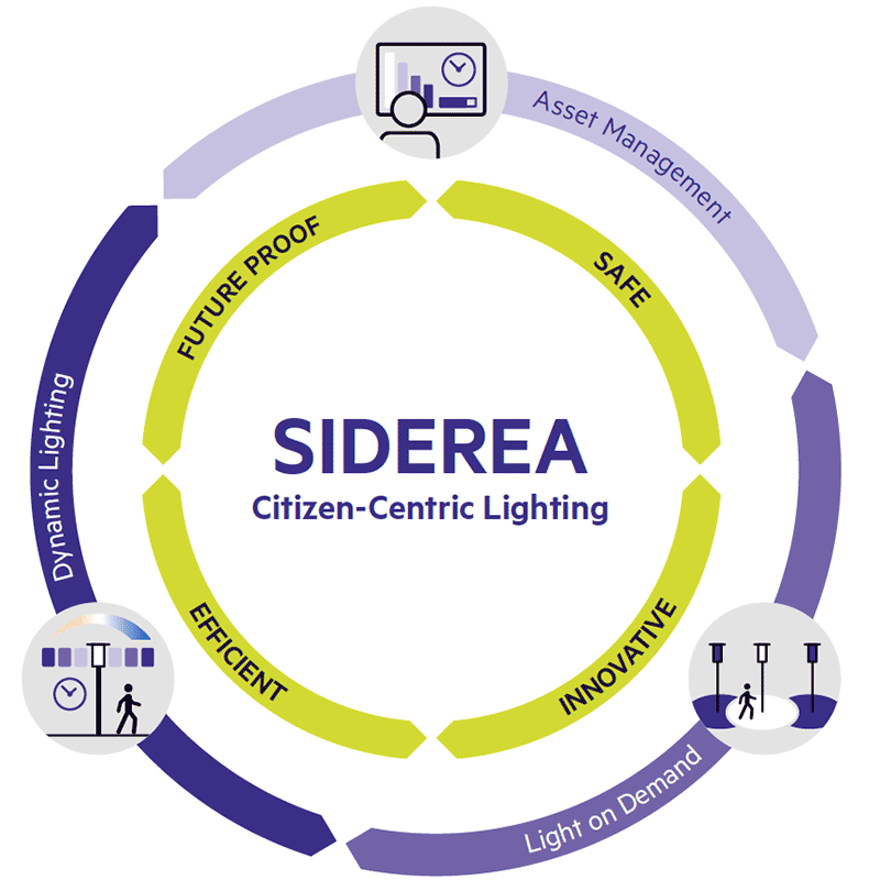 SIDEREA – Citizen-Centric Lighting