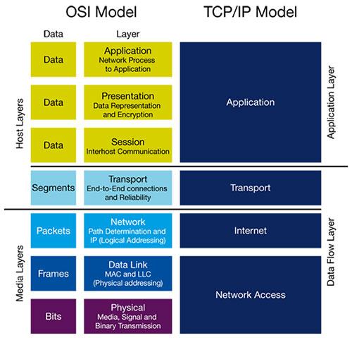 Future of the OSI Model Essay Sample